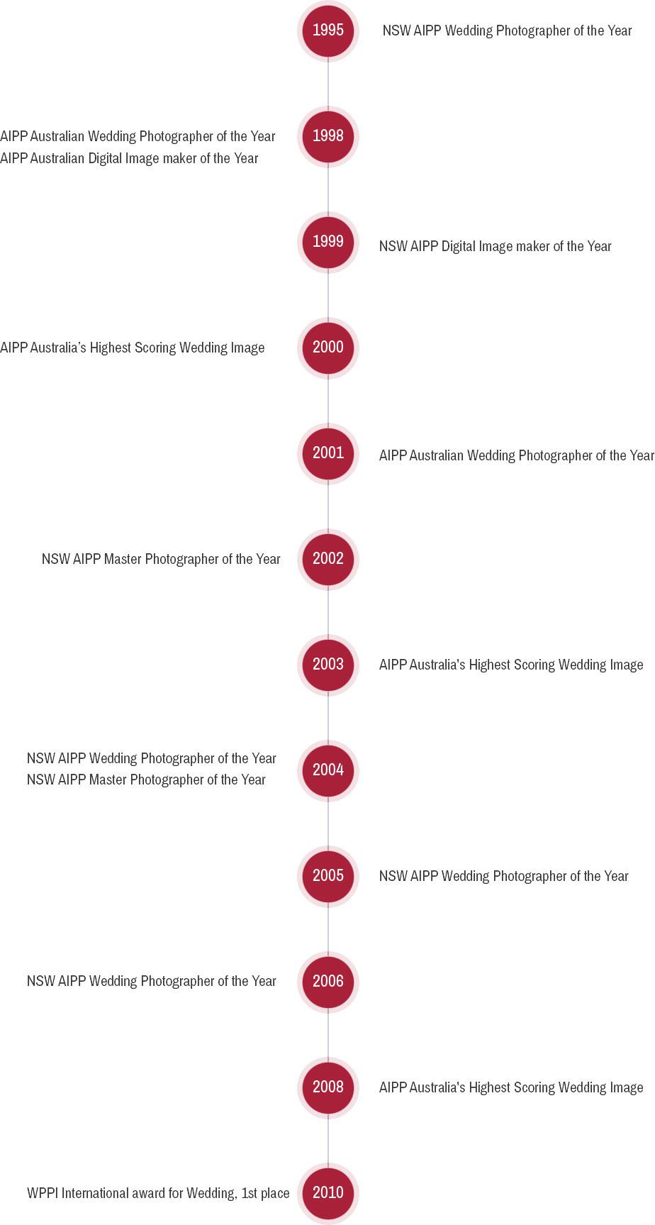 %Sydney\'s Best Portrait Photographers%Hollywood Studios